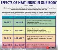 菲律宾八打雁省和甲美地省酷热指数达45摄氏度