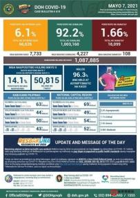 「5/7」菲律宾单日新增确诊7733例