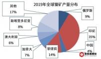 2020年菲律宾全球镍铁控股公司利润增长43%