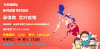 「5-3」菲律宾单日新增确诊7,255例
